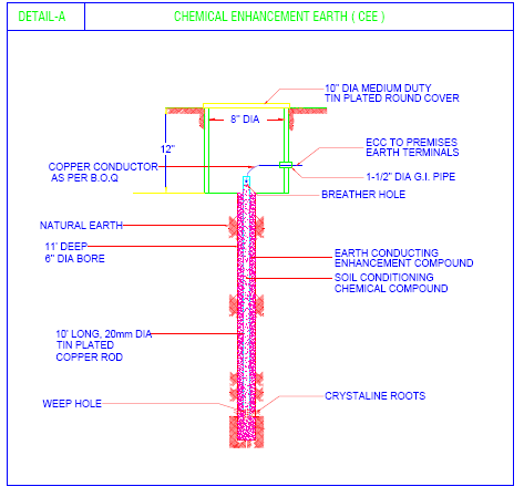 Detailed drawing of Chemical Enhanced Earth Pit